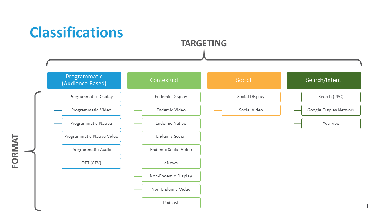 Digital Media Classifications